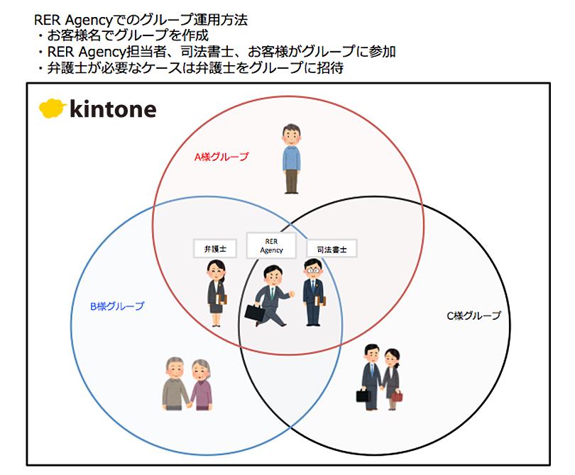 RER Agencyでのグループ運用方法