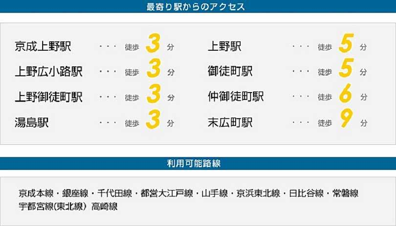 京成上野徒歩3分・上野駅徒歩5分・上野広小路駅3分・御徒町駅徒歩5分・湯島駅徒歩3分